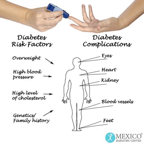 Diabetes Risk Factors and Complications