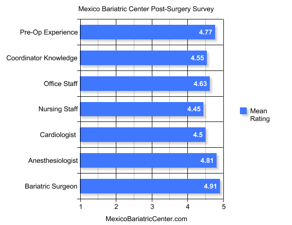 May 31st 2013: Survey Results - Mexico Bariatric Center Reviews