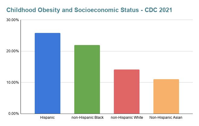 Childhood Obesity and Socioeconomic Status - CDC 2021