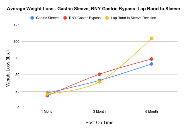 Average Weight Loss - Gastric Sleeve, RNY Gastric Bypass, Lap Band to Sleeve Line Chart