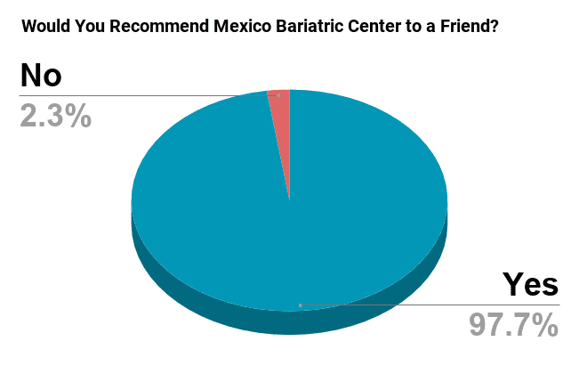 Would You Recommend Mexico Bariatric Center to a Friend