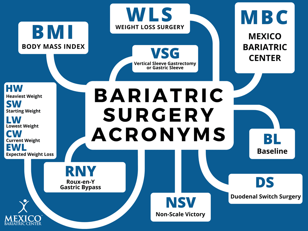 Bariatric Surgery Acronyms