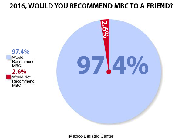 chart of how many patients would recommend Mexico Bariatric Center to a friend, Mexico Bariatric Center reviews