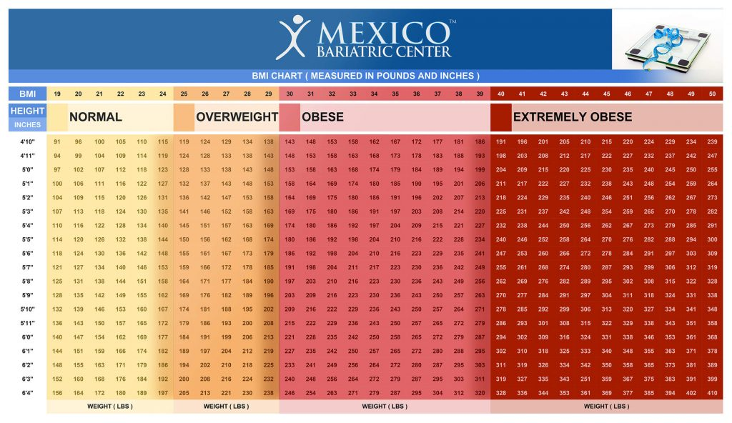 Patient Process Mexico Bariatric Center Guide For New Patients