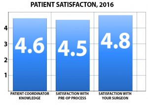 2016 Mexico Bariatric Center patient satisfaction bar graph, Mexico Bariatric Center reviews