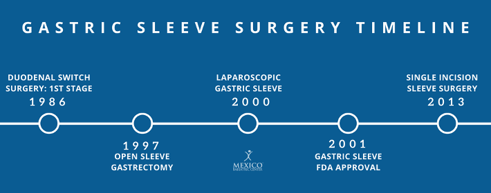 History of Gastric Sleeve Surgery Infographic