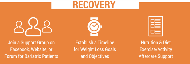 Recovery from Gastric Sleeve Surgery