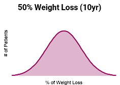Ten Year Weight Loss Gastric Sleeve