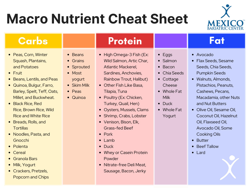 Macro Nutrient Chart - Macronutrients-Carbs, Proteins, and Fats