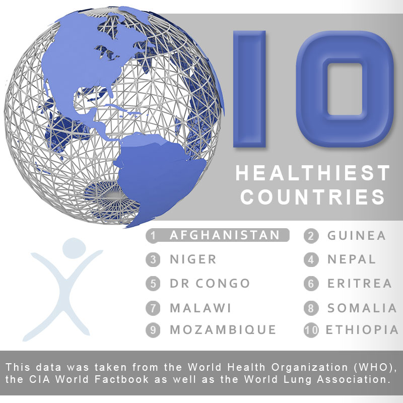 Top 10 Healthiest Countries Infographic - Mexico Bariatric Center