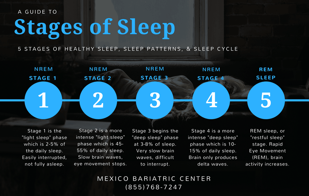 the stages of sleep and examples of sleeping disorders Brainwave activity changes dramatically across the different stages of sleep (credit sleeping: modification of work by ryan vaarsi)  stage 1 sleep is a.
