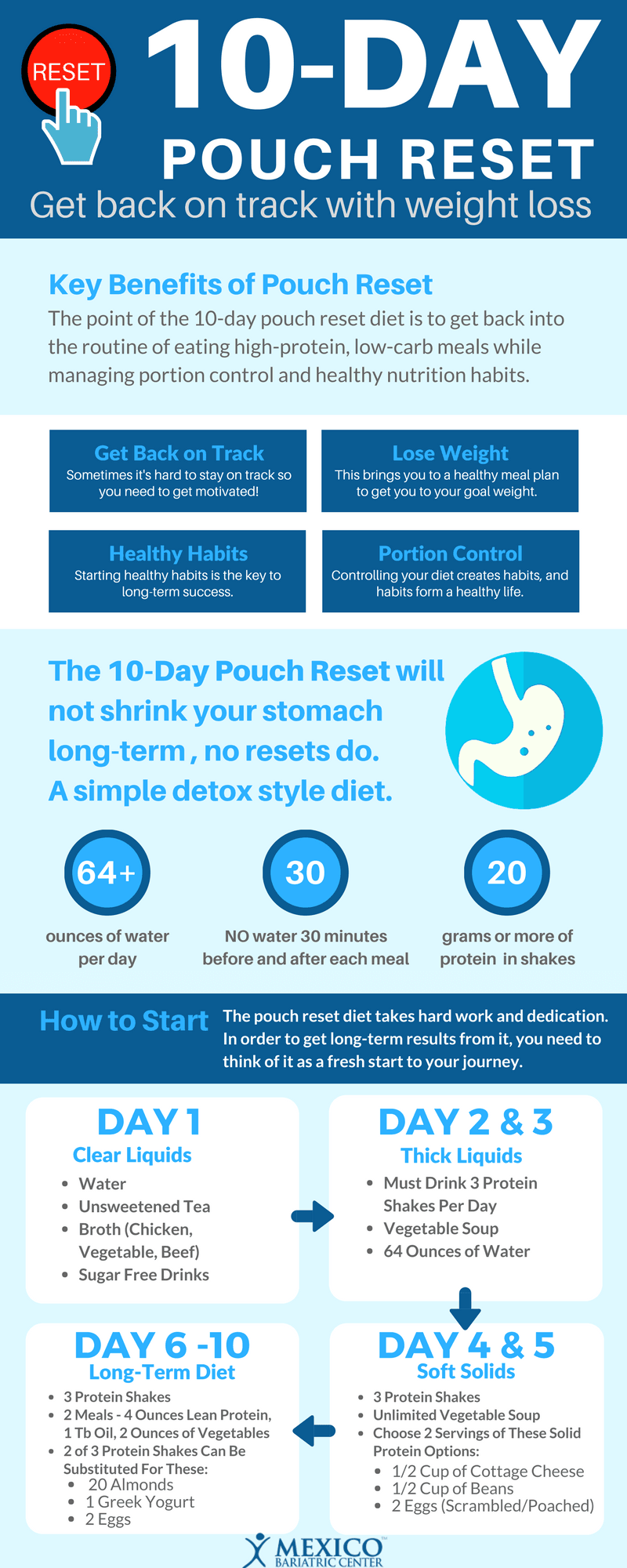 10-Day-Pouch-Reset-Diet-Infographic-Guid