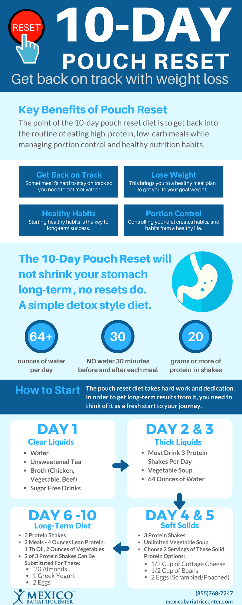 10 Day Pouch Reset Diet - Infographic