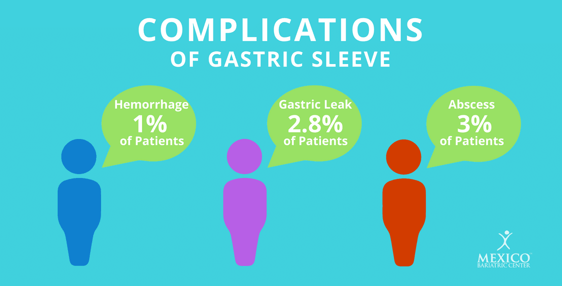 gastric sleeve surgery complications and risks