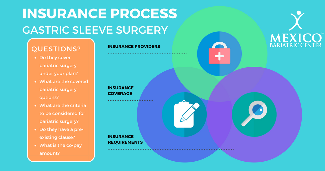 gastric sleeve surgery insurance coverage and process