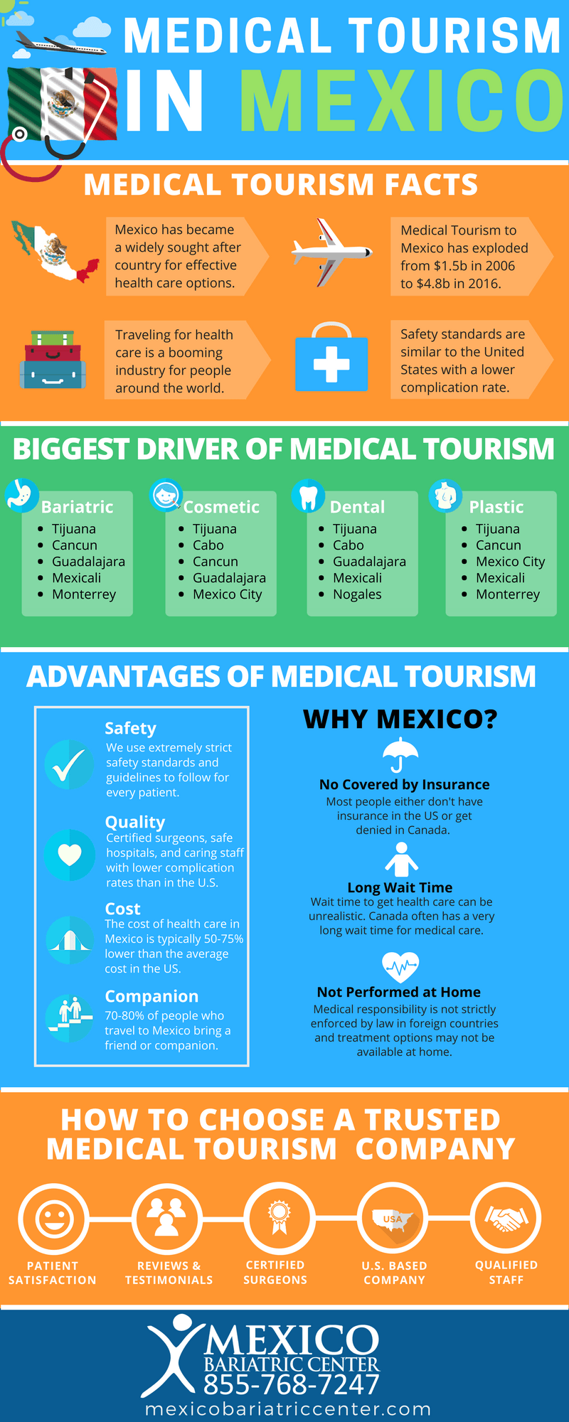 Medical Tourism to Mexico