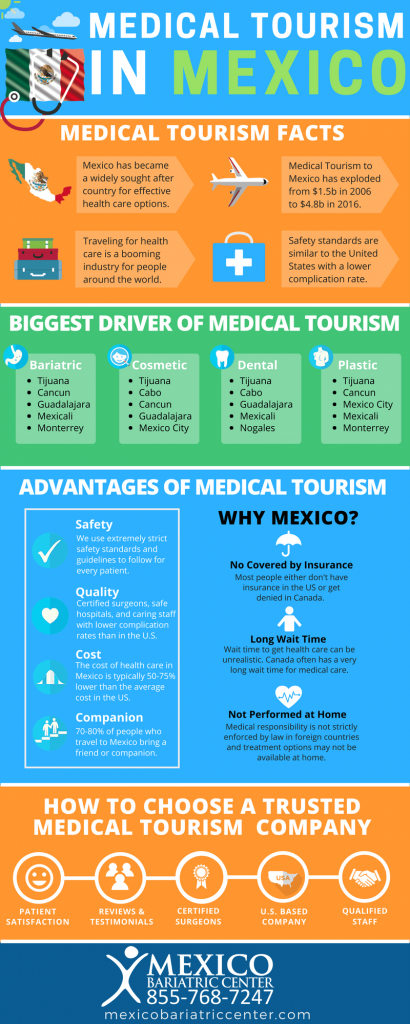 Medical Tourism to Mexico - Traveling Abroad for Healthcare Procedures and Destination Surgery