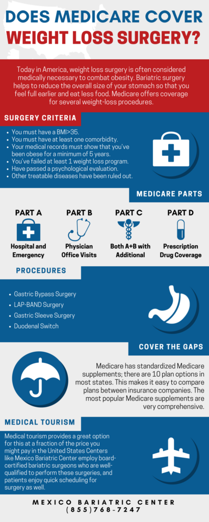 Does Medicare Cover Weight Loss Surgery Infographic