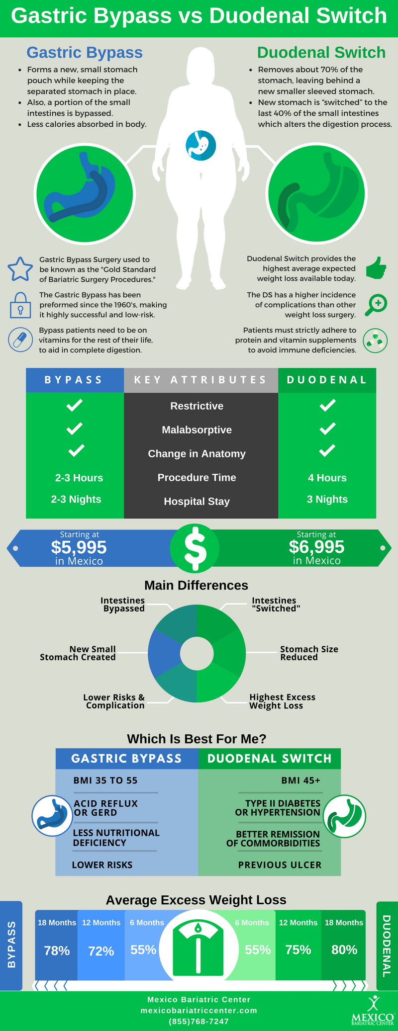 Gastric Bypass vs Duodenal Switch Infographic