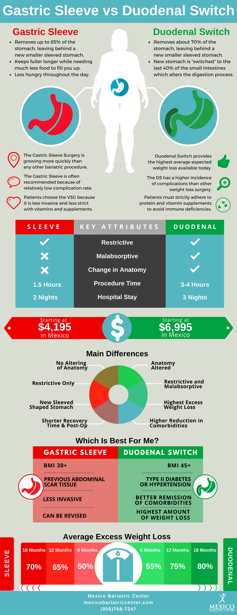Gastric Sleeve vs Duodenal Switch Surgery Infographic