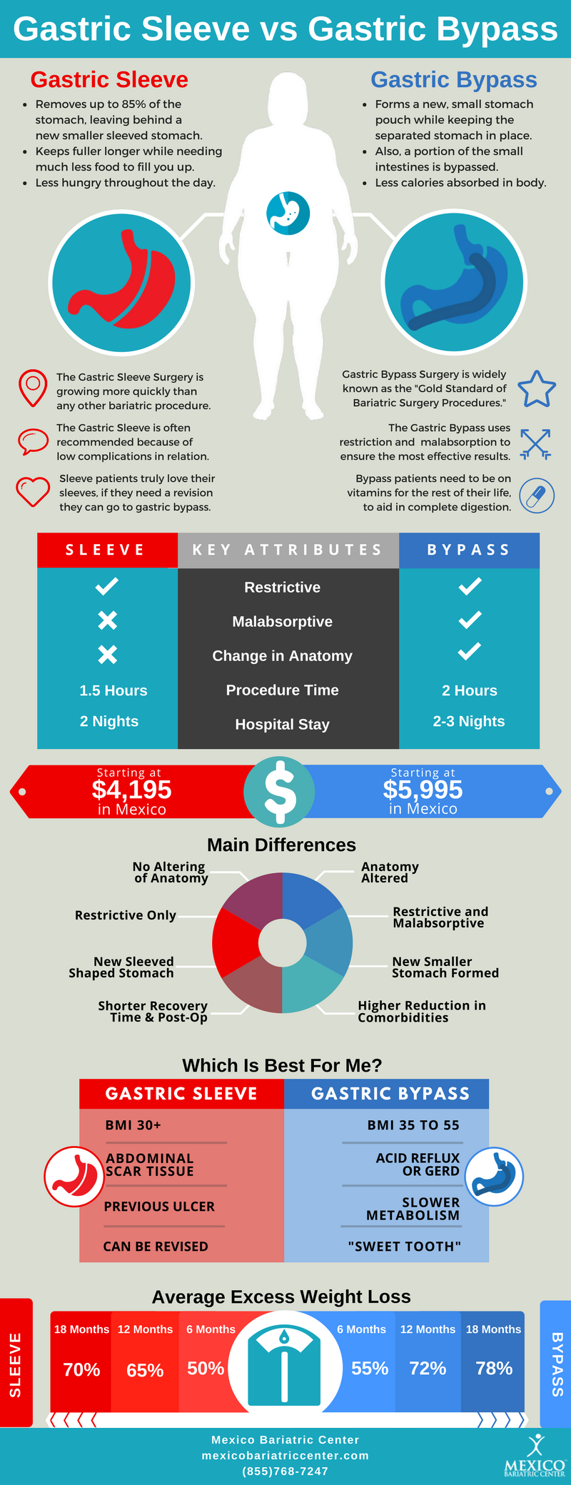 Gastric Sleeve vs Gastric Bypass Surgery Infographic