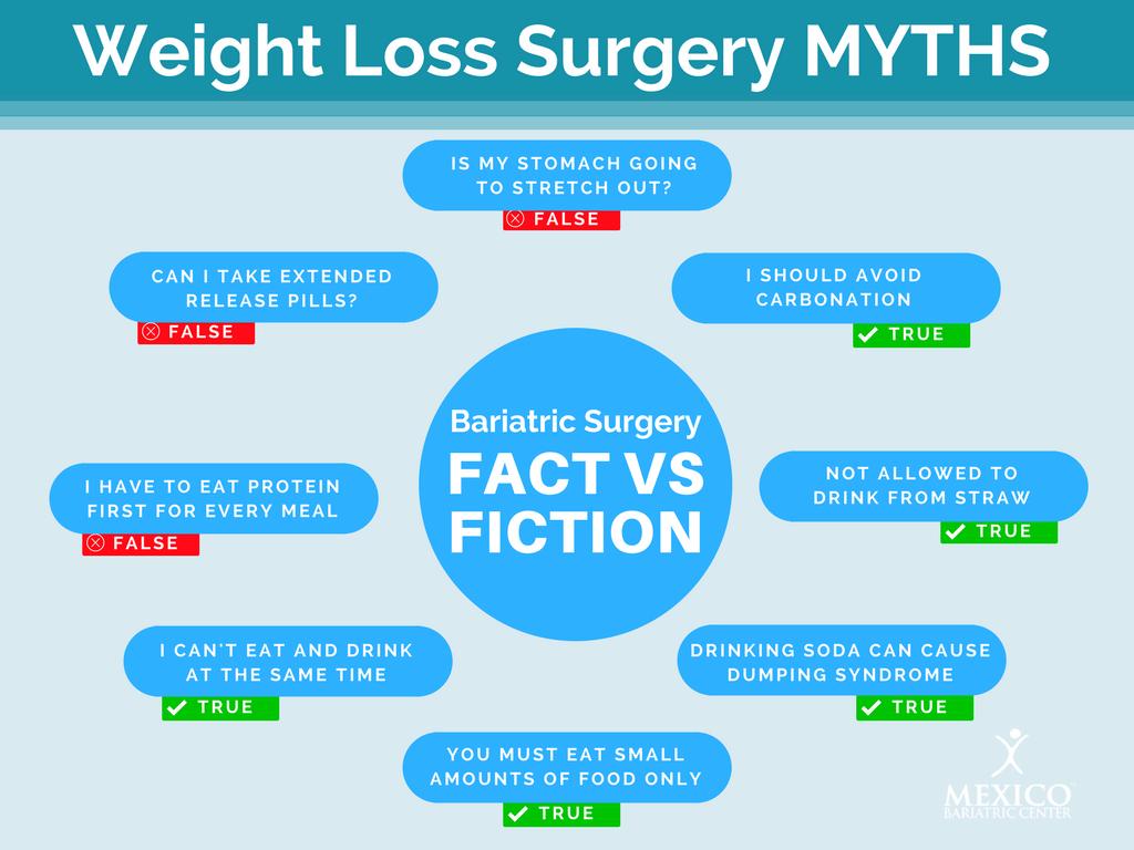 Weight-Loss-Surgery-MYTHS