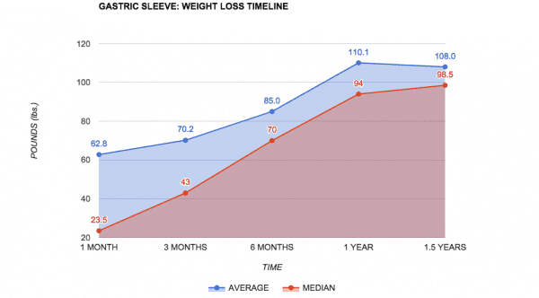 Expected Weight Loss Chart After Gastric Sleeve Surgery