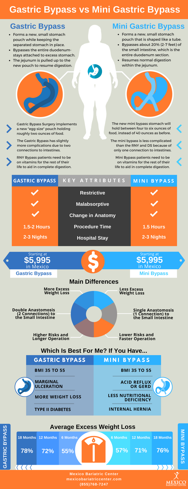 Gastric Bypass Surgery vs Mini Gastric Bypass Surgery Infographic