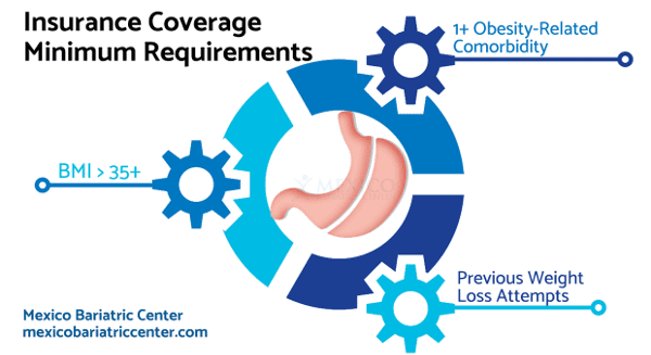 Gastric Sleeve Insurance Coverage Minimum Requirements
