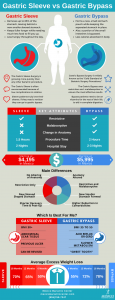 Gastric Sleeve Surgery vs Gastric Bypass Surgery - Pros and Cons Infographic