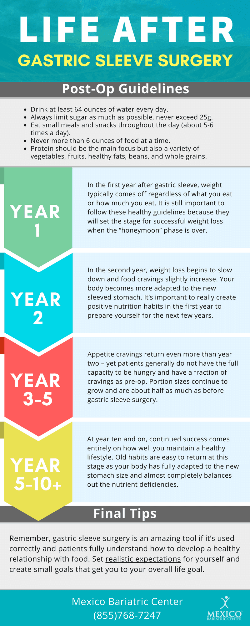 Life After Gastric Sleeve Surgery - Vertical Sleeve Gastrectomy VSG - Infographic Final