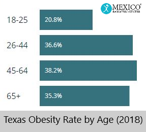 Texas obesity rate by age updated 2018