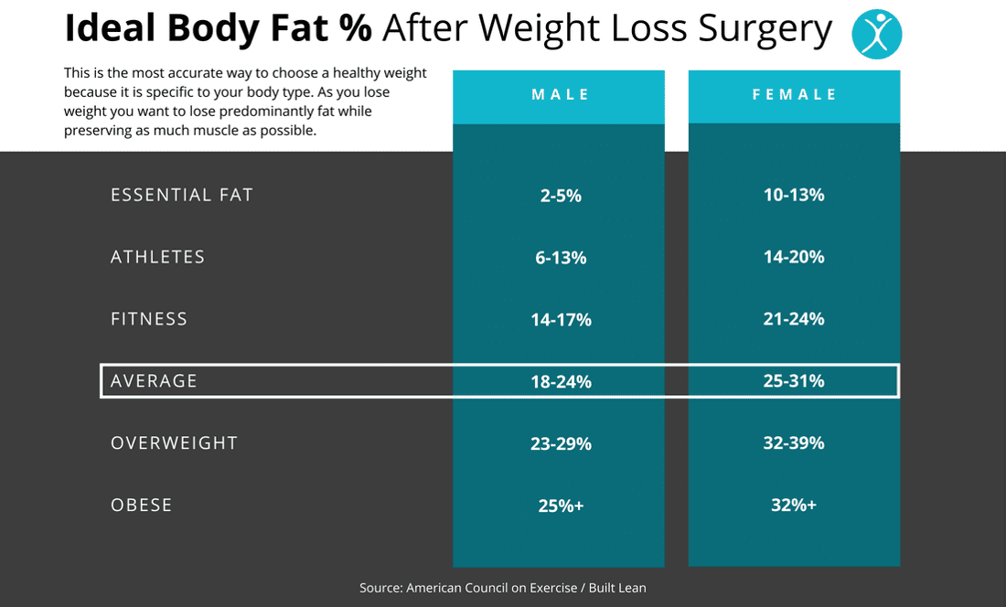 Body Fat Composition % - How to set a healthy goal weight after weight loss surgery - How much will you weigh