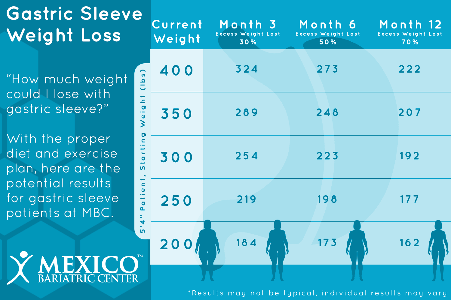 Gastric Sleeve Weight Loss Timeline Chart 2018 What To Expect