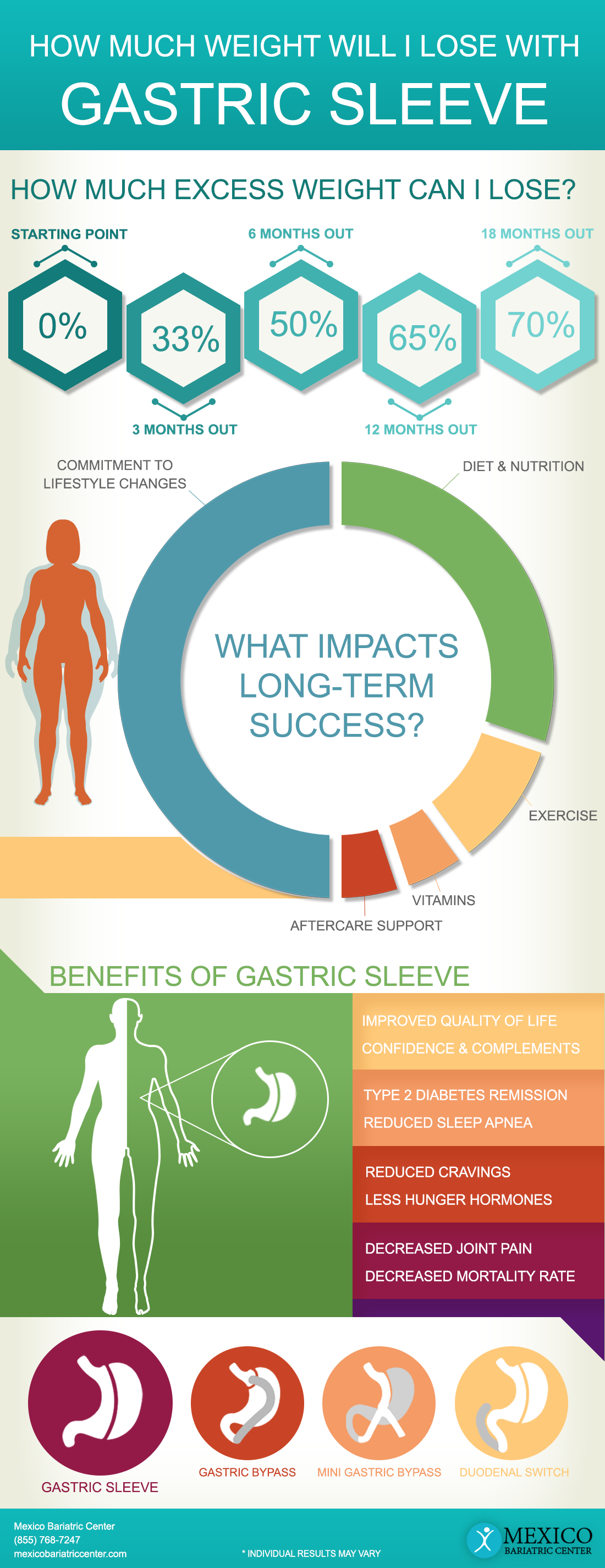 Gastric Sleeve Expected Weight Loss Timeline - Full Procedure Summary and Benefits Infographic