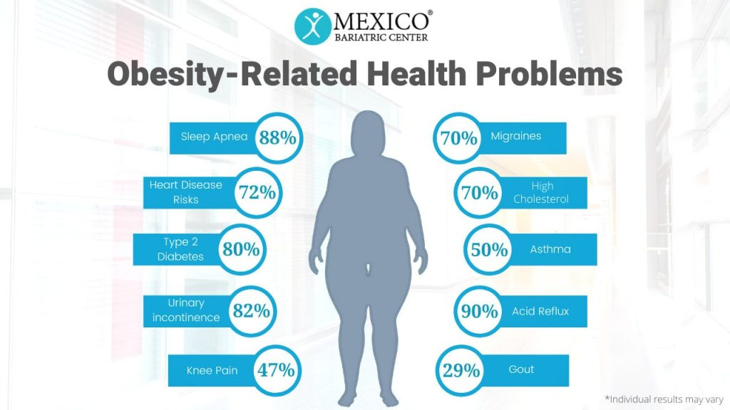 Obesity-Related Health Problems - Health Risks Tied to Obesity