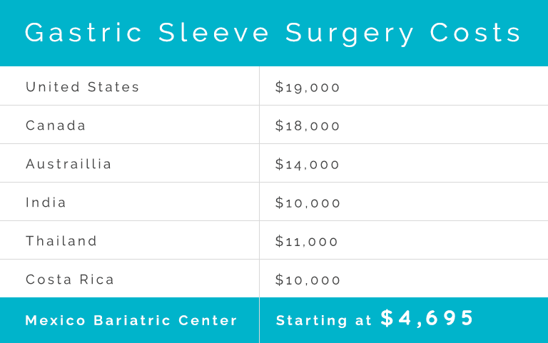 Gastric Sleeve Cost Mexico Get The Best Price Starting At 4 695
