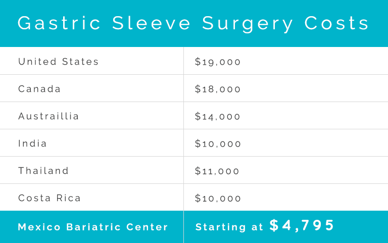 Gastric sleeve surgery costs