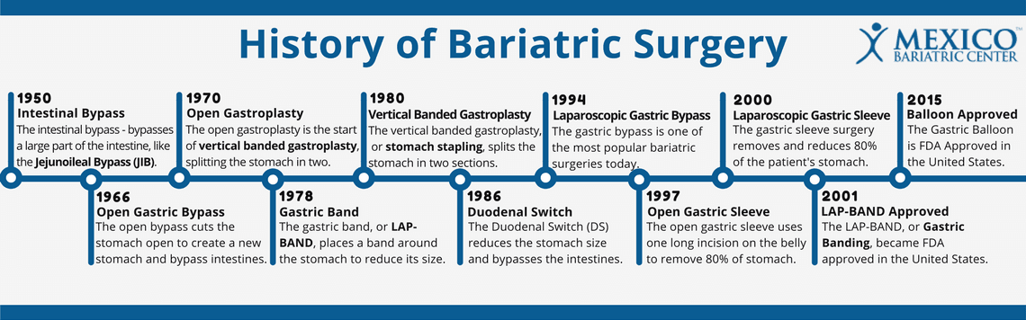 History of Bariatric Surgery