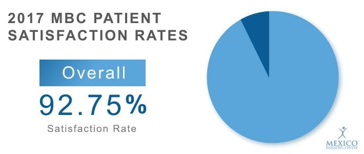 Overall Patient Satisfaction Rate 2017 - Mexico Bariatric Center Reviews