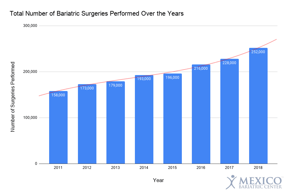 Total Number of Bariatric Surgeries Performed Over the Years - Weight Loss Surgery Obesity Treatment Statistics