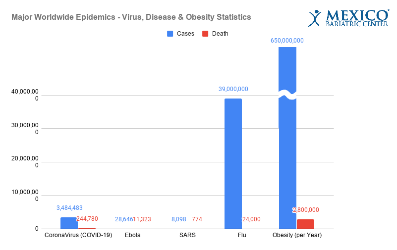 Major Worldwide Epidemics - COVID-19, Disease, & Obesity Statistics (May 2020)