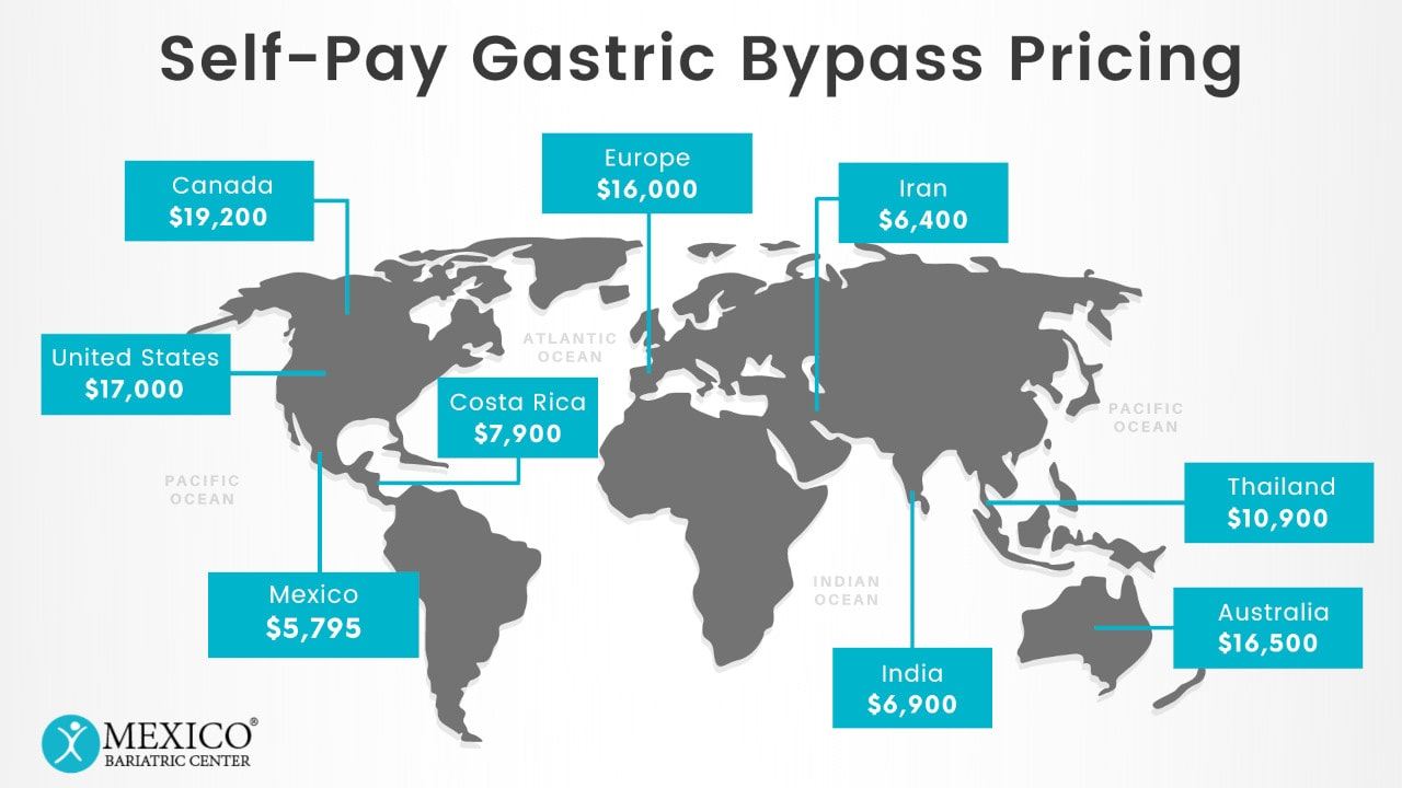 Self-Pay Gastric Bypass Surgery Costs and Pricing