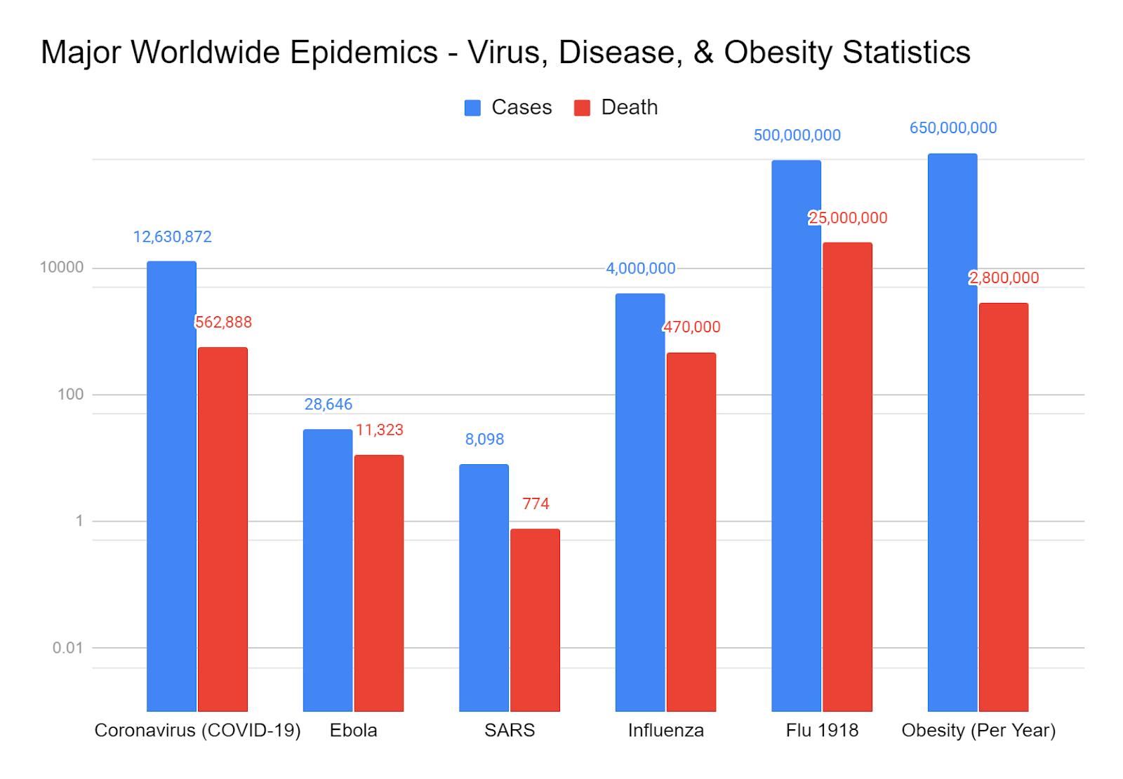 Major Worldwide Epidemics - COVID-19, Disease, & Obesity Statistics (August 2020)