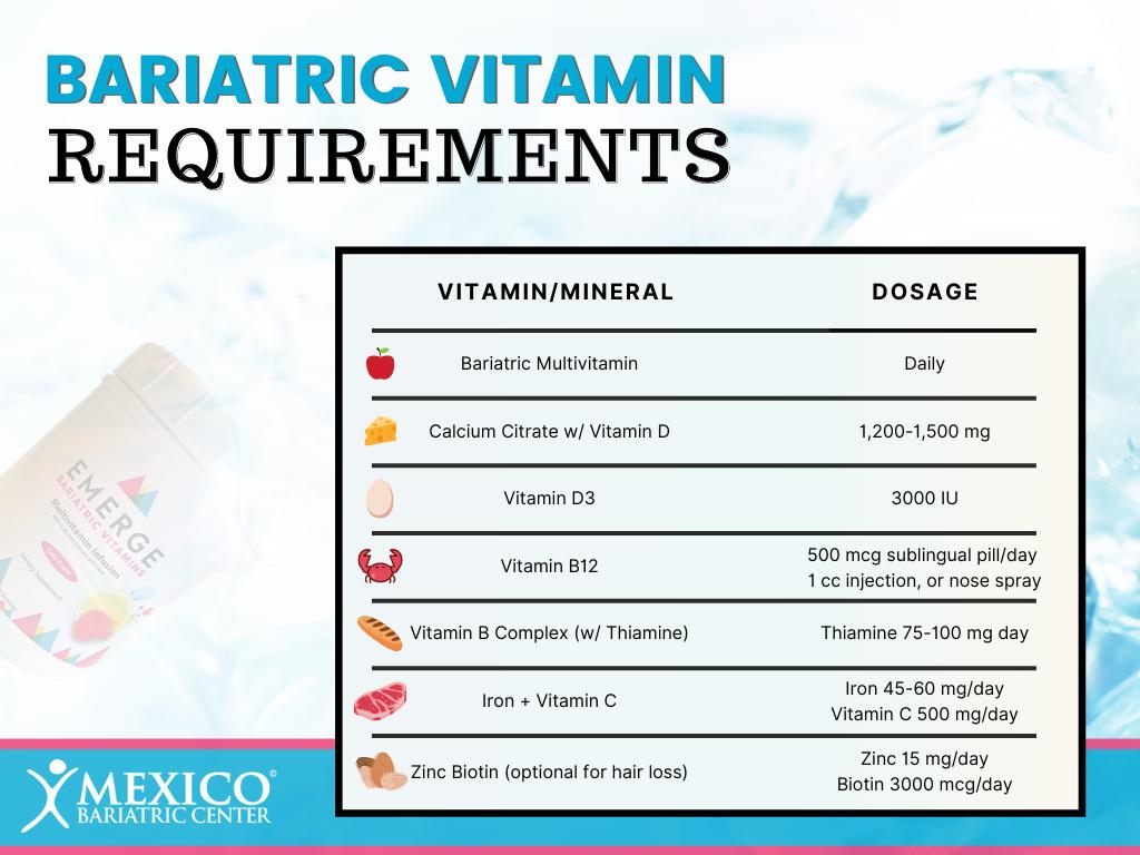 Bariatric Vitamin Requirements
