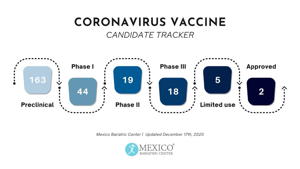 Coronavirus Vaccine Candidate Tracker - COVID-19 Playbook