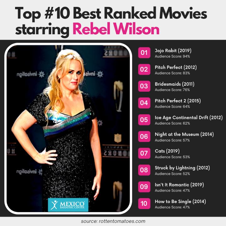 Top #10 Best Ranked Movies starring Rebel Wilson - Weight Loss