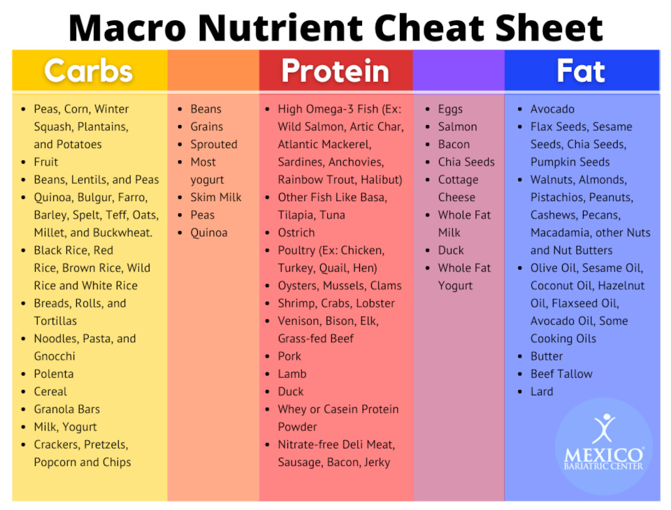 Macronutrient Cheat Sheet - Carbohydrates, Proteins, Fats - Macro Food Options