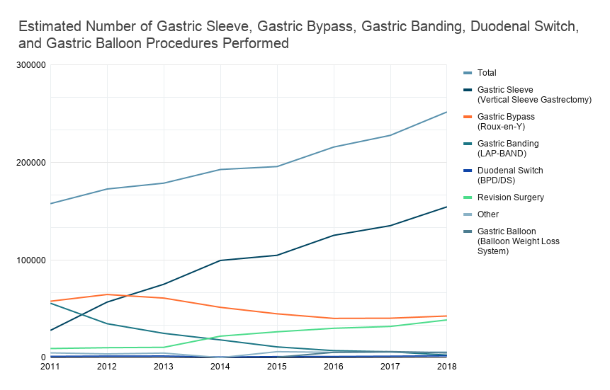 Estimated Number of Gastric Sleeve, Gastric Bypass, Gastric Banding, Duodenal Switch, and Gastric Balloon Procedures Performed