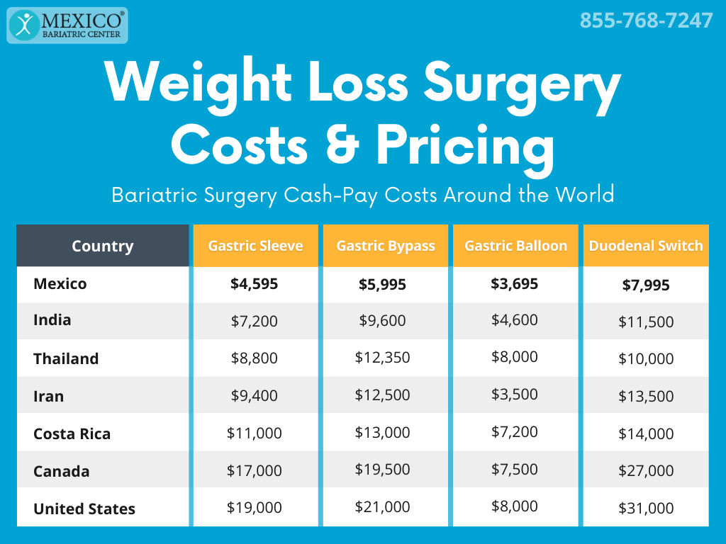Weight Loss Surgery Costs and Pricing Comparison Table